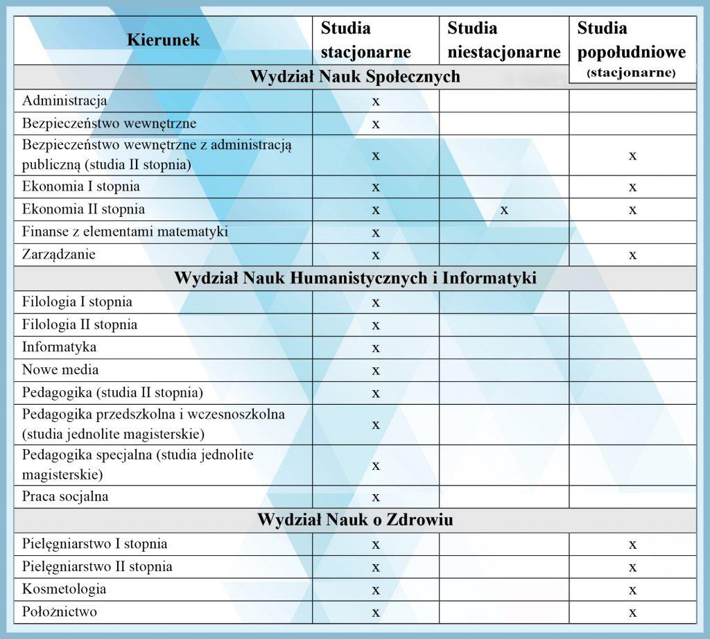 Tabelka z oznaczonymi wariantami studiów popołudniowych