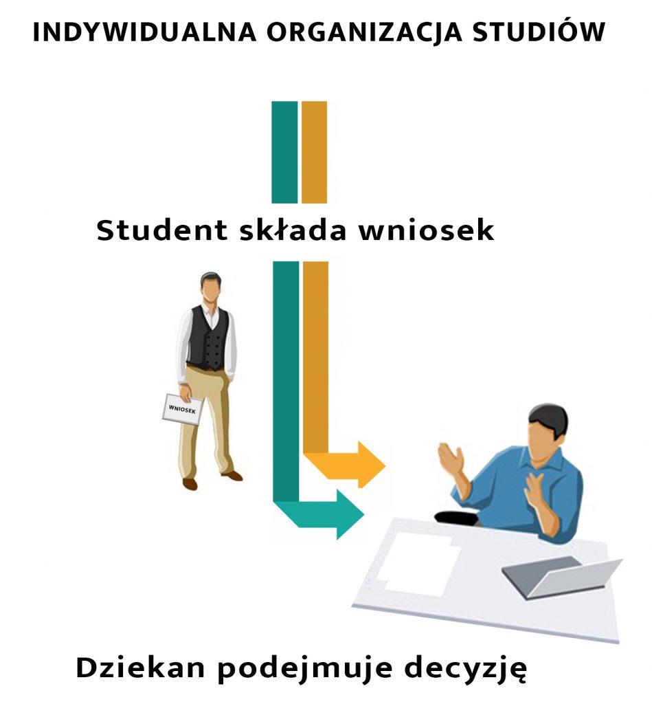 Schemat składania wniosku do dziekana w celu wydania decyzji dotyczącej indywidualnej organizacji studiów