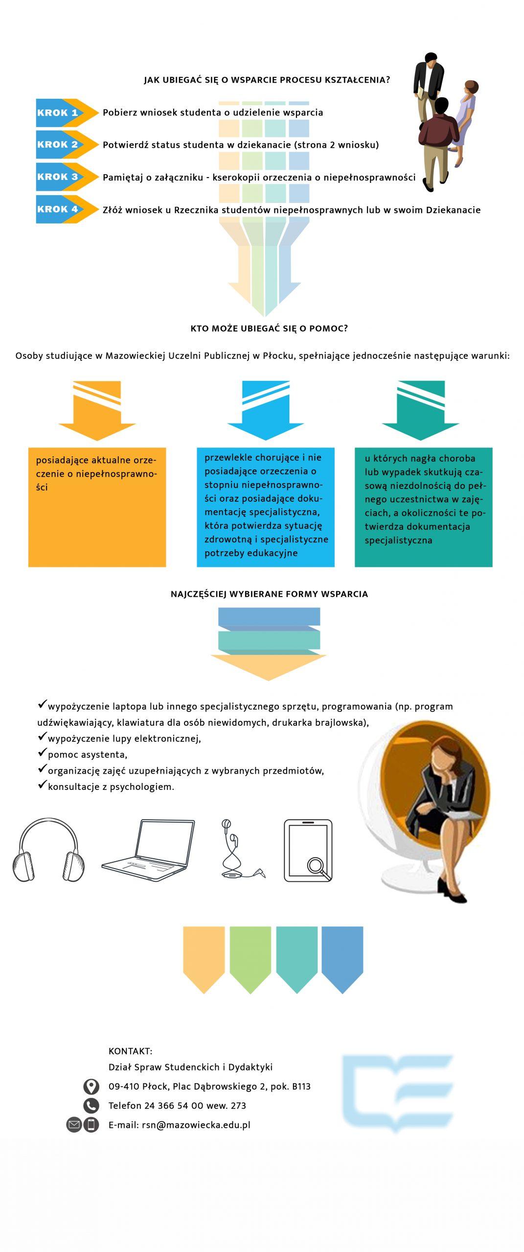 Schemat graficzny dotyczący wsparcia studentów z niepełnosprawnościami
